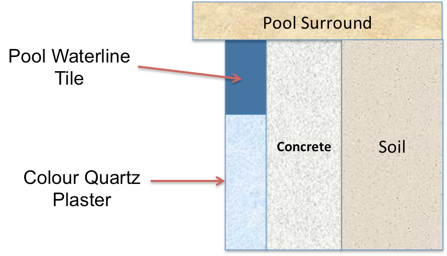 colour quartz concrete pool resurfacing