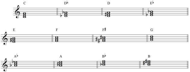 Chords In Major Keys Popgrammar