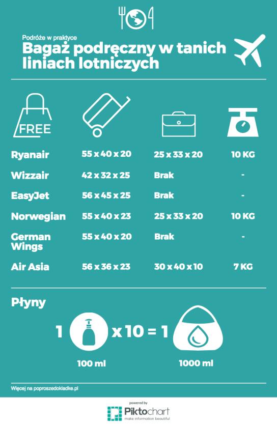 infografika_post_bagaz_podreczny.png