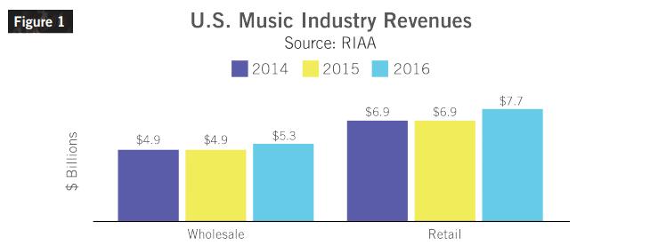 fot. RIAA