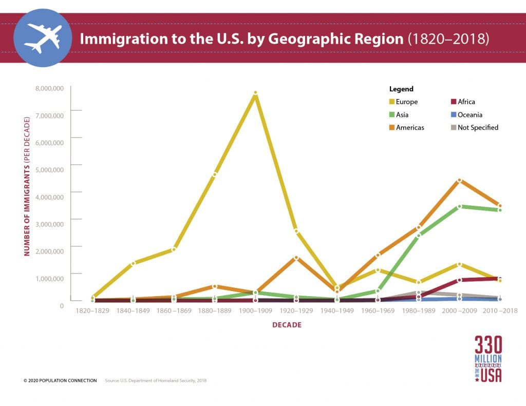 New Us Demographic And Population Lesson Plans As Us