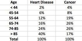 Heart v Cancer