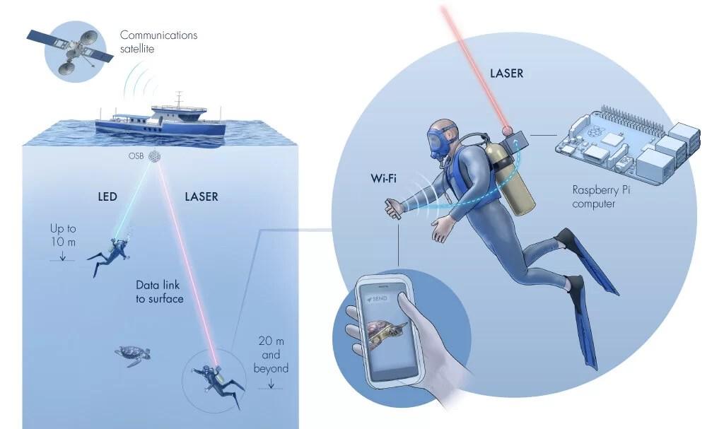 Учёные создали подводный Wi-Fi