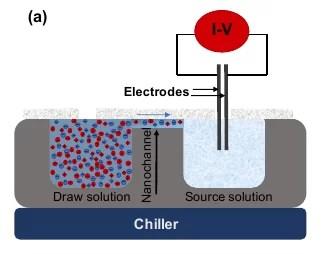 Схематическое изображение экспериментальной установки по изучению новых ионных каналов