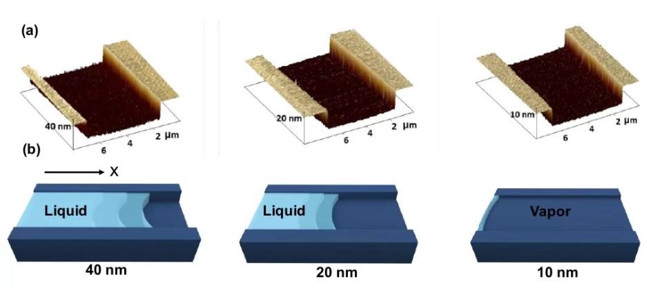 Американские исследователи продемонстрировали исчезновение капиллярных сил в наноканалах глубиной 10 нм и создали на основе этого эффекта новый тип ионных каналов.