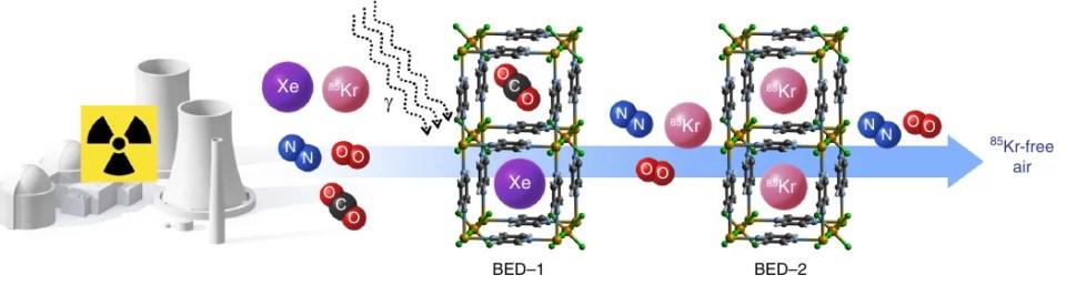 Схематическое изображение двухстадийного (two-bed) метода очистки газа