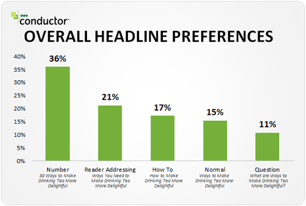 Overall-headline-preferences in percentage infographics Number-36% Reader addressing-21% How to-17% Normal-15% Question-11%