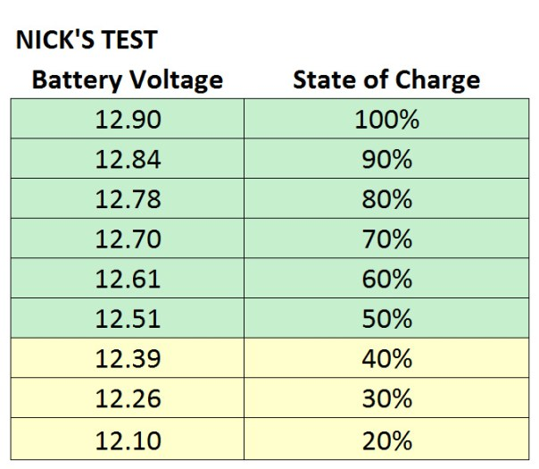 State Of Charge  Your Camper  Rv May Be Killing Your