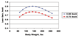 Figure 1. Daily lean gain as a function of pig body weight for pigs averaging 0.85 or 0.73 lbs/d of lean gain during the finisher phase.