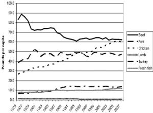 Figure 1—Per capita meat consumption by species (boneless per capita disappearance; USDA Economic Research Service, 2009).