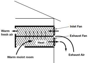 Figure 1. Schematic cross-sectional view of a heat exchanger with an exhaust and an inlet fan