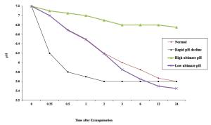 Figure 1. Variations in pH decline in early postmortem muscle.