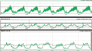 Figure 1. Water disappearance patterns recorded every 5 min. over a 7 d period in 3 finishing facilities with 3 different types of drinking devices (green lines). The gray line is the 24 hour accumulated total. Data courtesy DicamUSA.com.
