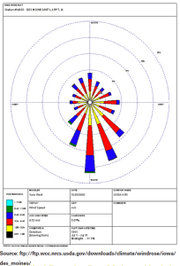 Figure 1. Wind Rose for Des Moines, IA. July.