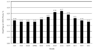 Figure 2. Percentage of dead market pigs at USDA inspected plants by month for the calendar years of 1991 to 2007 [10-11].