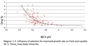 Figure 2. pH influences drip loss in pork loin chops