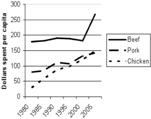 Figure 2--Per capita expenditure for beef, pork and chicken from 1985 to 2005 (Consumer brand tracking study, 2006).
