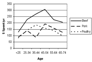 Figure 3. Dollars spent per year per person for consumers in various age groups (Bureau of Labor Statistics, 2008).