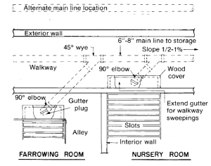 Figure 4. Plan view of main sewer line connection to gutter plugs.