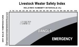 Figure 5. National Institute Livestock Weather Safety Index.