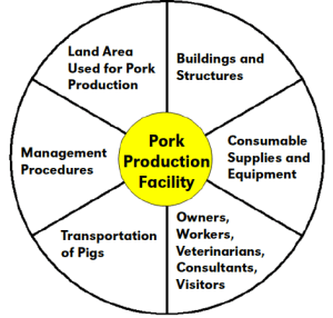Figure 1. Components of a pig farm required for adequate biosecurity.