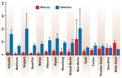 Selenio y mercurio en pescado