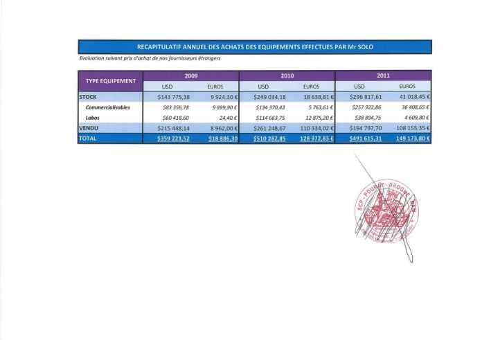 Constat dhuissier effectué selon les règles de lart Page37 1 - RANARISON Tsilavo assigne Solo en diffamation au TGI d'Evry (France) le 19 septembre 2017 reporté le 14 novembre 2017