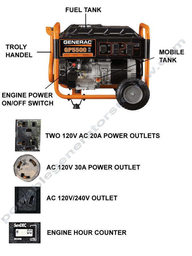 Generac_GP5500_Generator