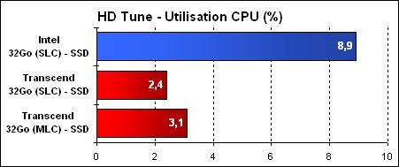 HD-Tune - Utilisation CPU