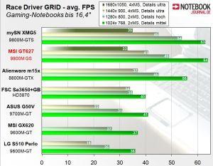 MSI GT627 sous Rade Driver GRID