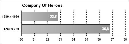 Fujitsu Siemens Amilo Sa 3650 - Company Of Heroes