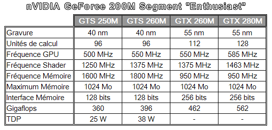 nVIDIA GeForce 200M segment Enthusiast