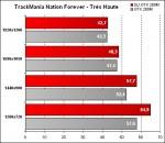 Alienware Area-51 m17x - TrackMania Nation Forever - Qualité Très Haute