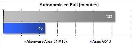 Area-51 M15x - Autonomie