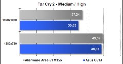 Area-51 M15x - Far Cry 2 - High