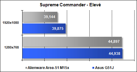 Area-51 M15x - Supreme Commander