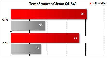 Cizmo Qi1840 - Températures