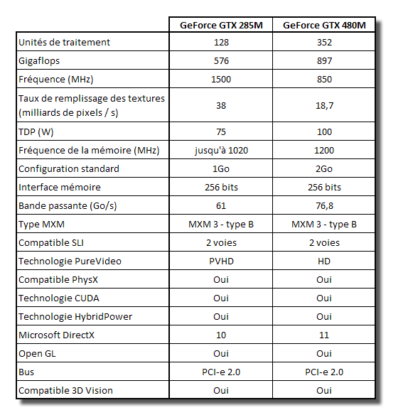 NVIDIA GeForce GTX 480M - Spécifications