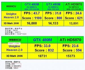 Résultats GeForce GTX 480M