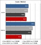 MSI GX740 - Crysis Medium