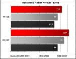 Medion ERAZER X6811 - TrackMania Nations Forever Elevé