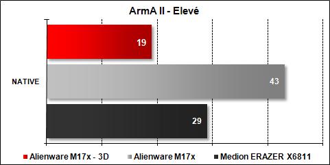 Alienware M17x - ArmA II Elevé