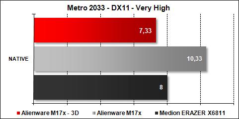 Alienware M17x - Metro 2033 Very High