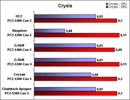 Crysis CPU - GPU
