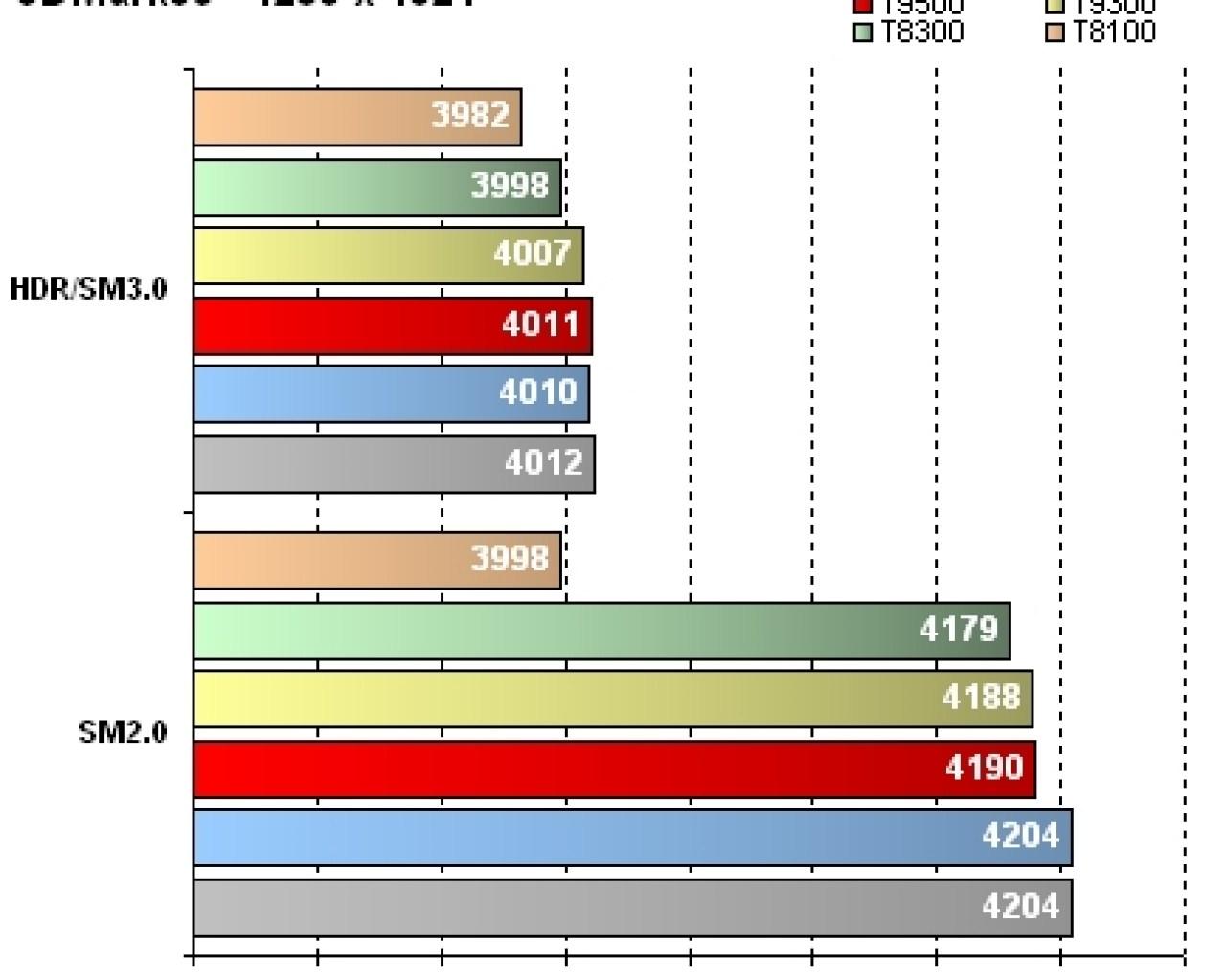 GeForce 8800M GTX - Résultats 3DMark06 HDR et SM - 1280 x 1024