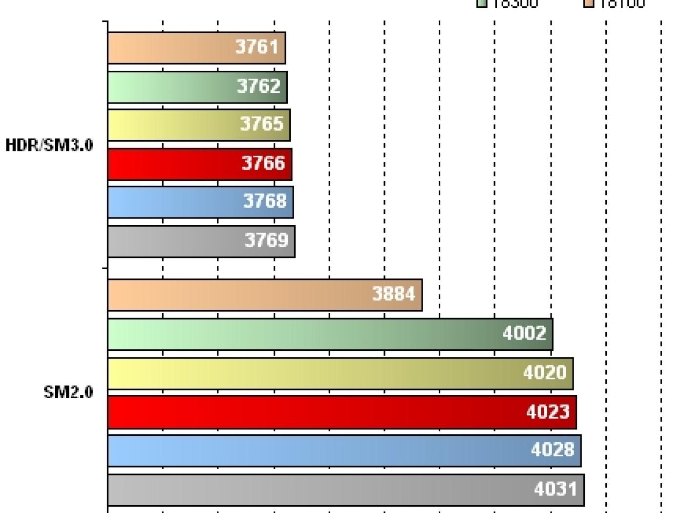 GeForce 8800M GTX - Résultats 3DMark06 HDR et SM - 1400 x 1050