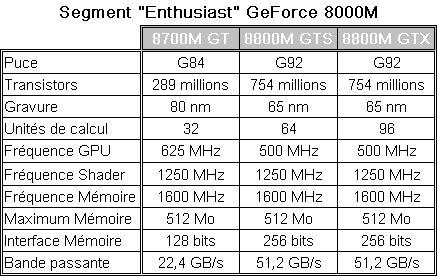 GeForce 8000M