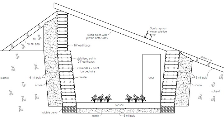 Cómo construir Walipinis: Invernaderos semienterrados para cosechar alimentos en climas extremos