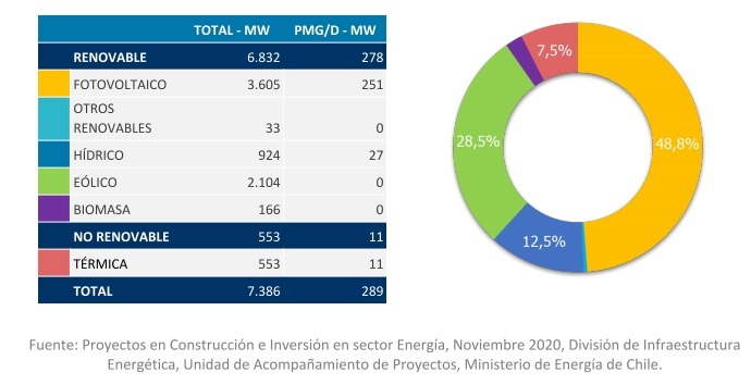 , En Chile las energías renovables ya superan a las fósiles