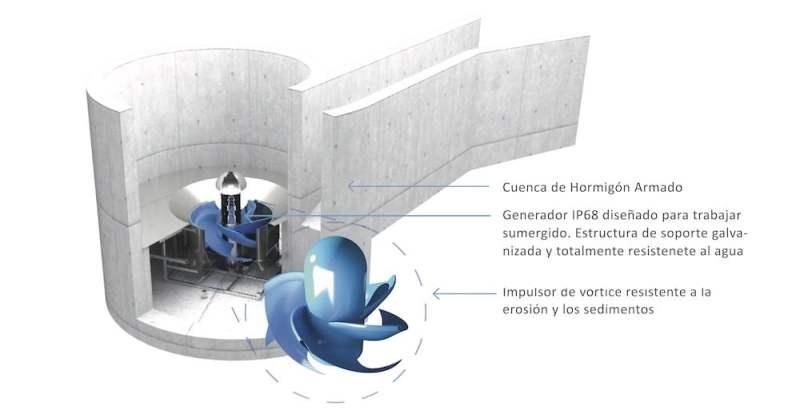 , Belgas inventaron una mini turbina que puede generar energía para 300 hogares